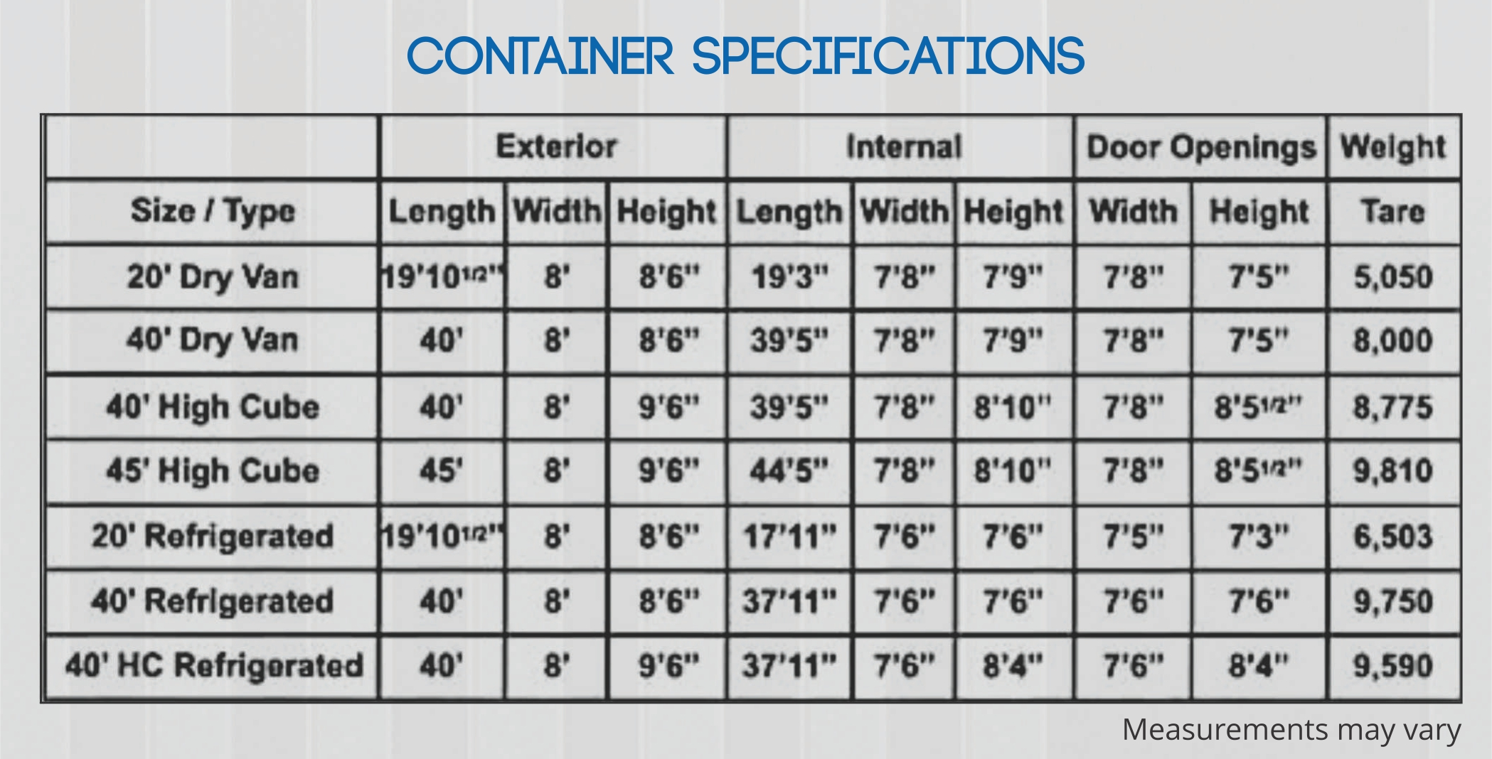 Containers Specifications